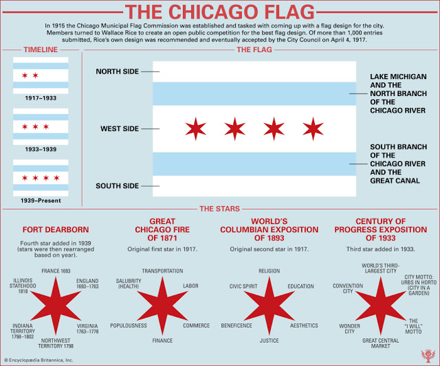 Chicago Postcard Museum The Meaning Of The Chicago Flag